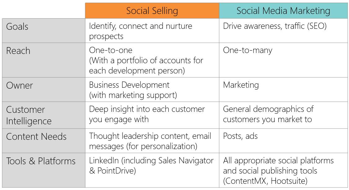 Social Selling vs Social Media Marketing