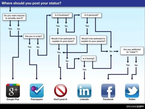 social media flow chart partner community