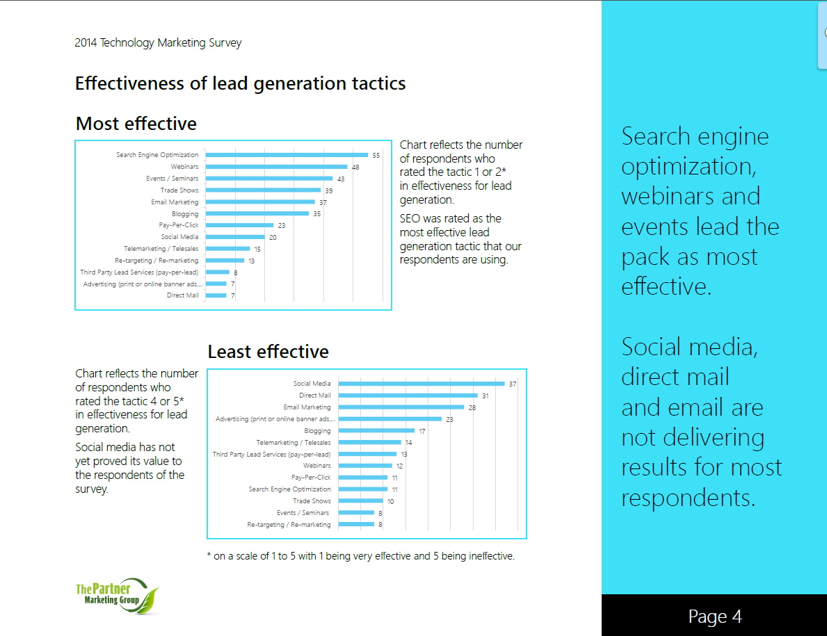 SEO Takes the Lead (Generation) in Marketing Effectiveness (But What's 2nd and 3rd in Terms of Getting More Leads?)