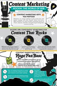 B2B Content Marketing Infographic