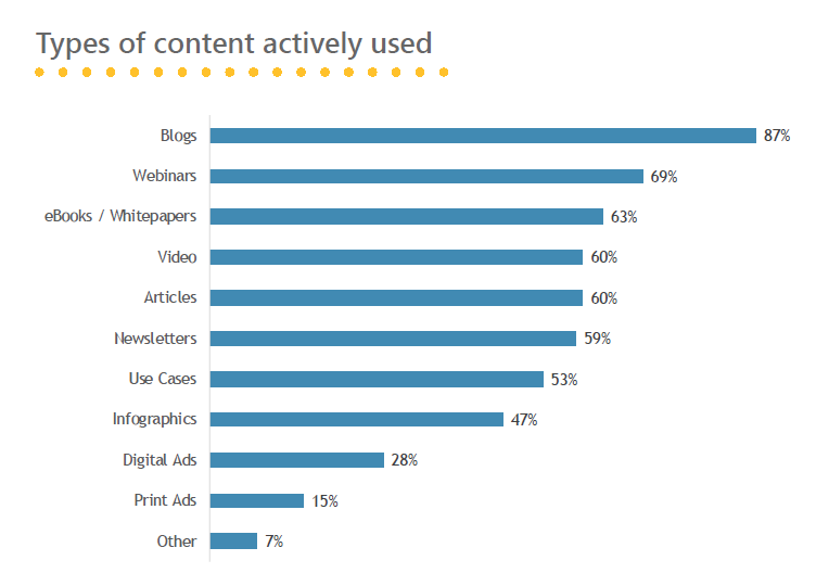 Content Used in Tech Marketing