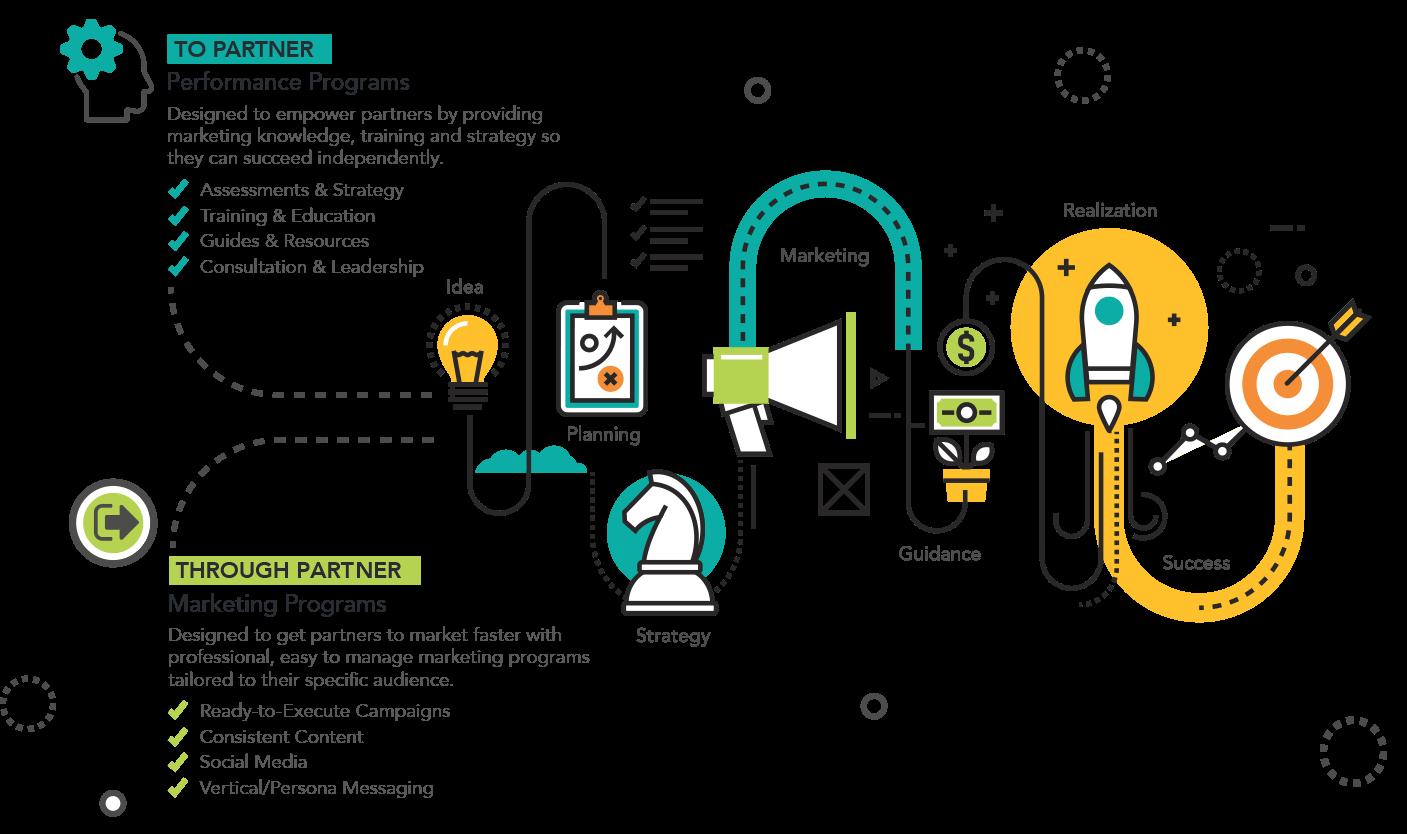Channel Marketing Partner Plans Workflow