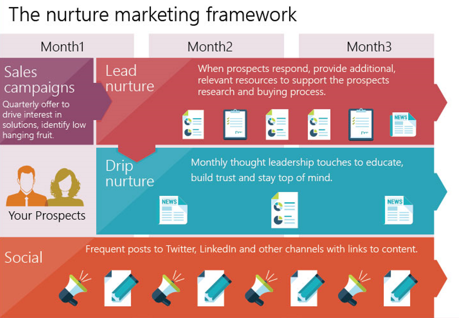 What is Nurture Marketing