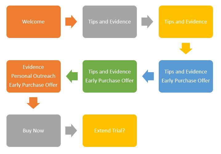 Trial Nurture Marketing Campaign Steps