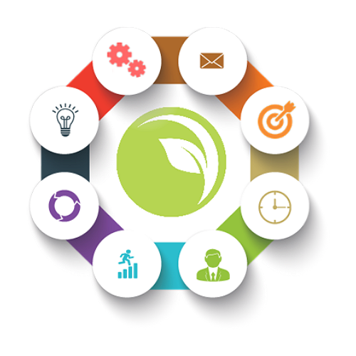 The Partner Marketing Group Blog